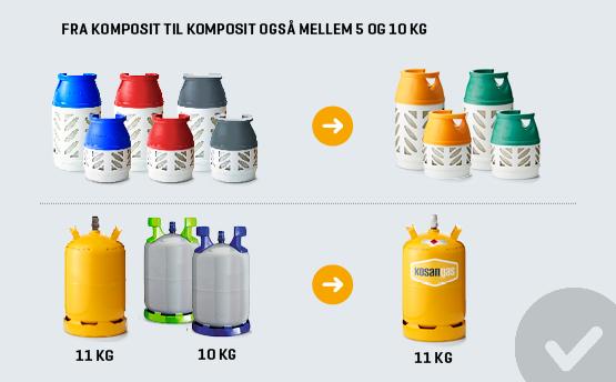 salg af gasflasker