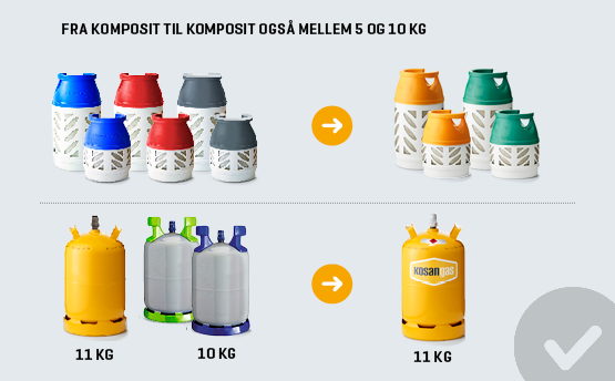 gasflaske ombytning stark